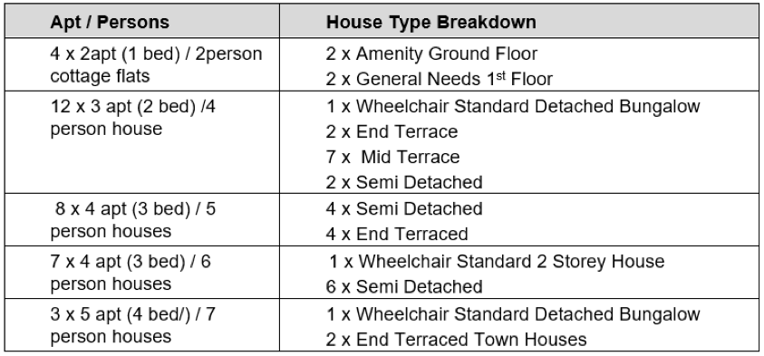 House breakdown of Elm Grove - please contact us for an accessible version